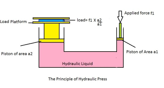 Hydraulics can provide a mechanical advantage. Image by Rahulgoel12345 CC BY-SA 4.0, via Wikimedia Commons