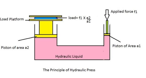 Hydraulics can provide a mechanical advantage. Image by Rahulgoel12345 CC BY-SA 4.0, via Wikimedia Commons
