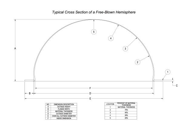 Hemisphere Distortion Model