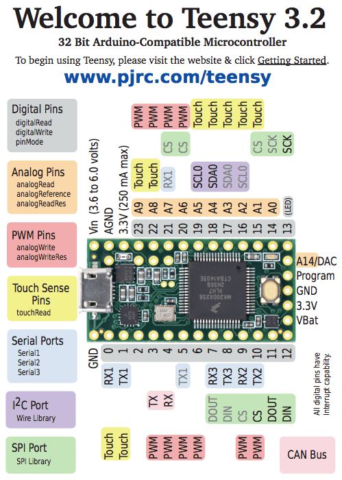 Front Teensy 3.2 pinout