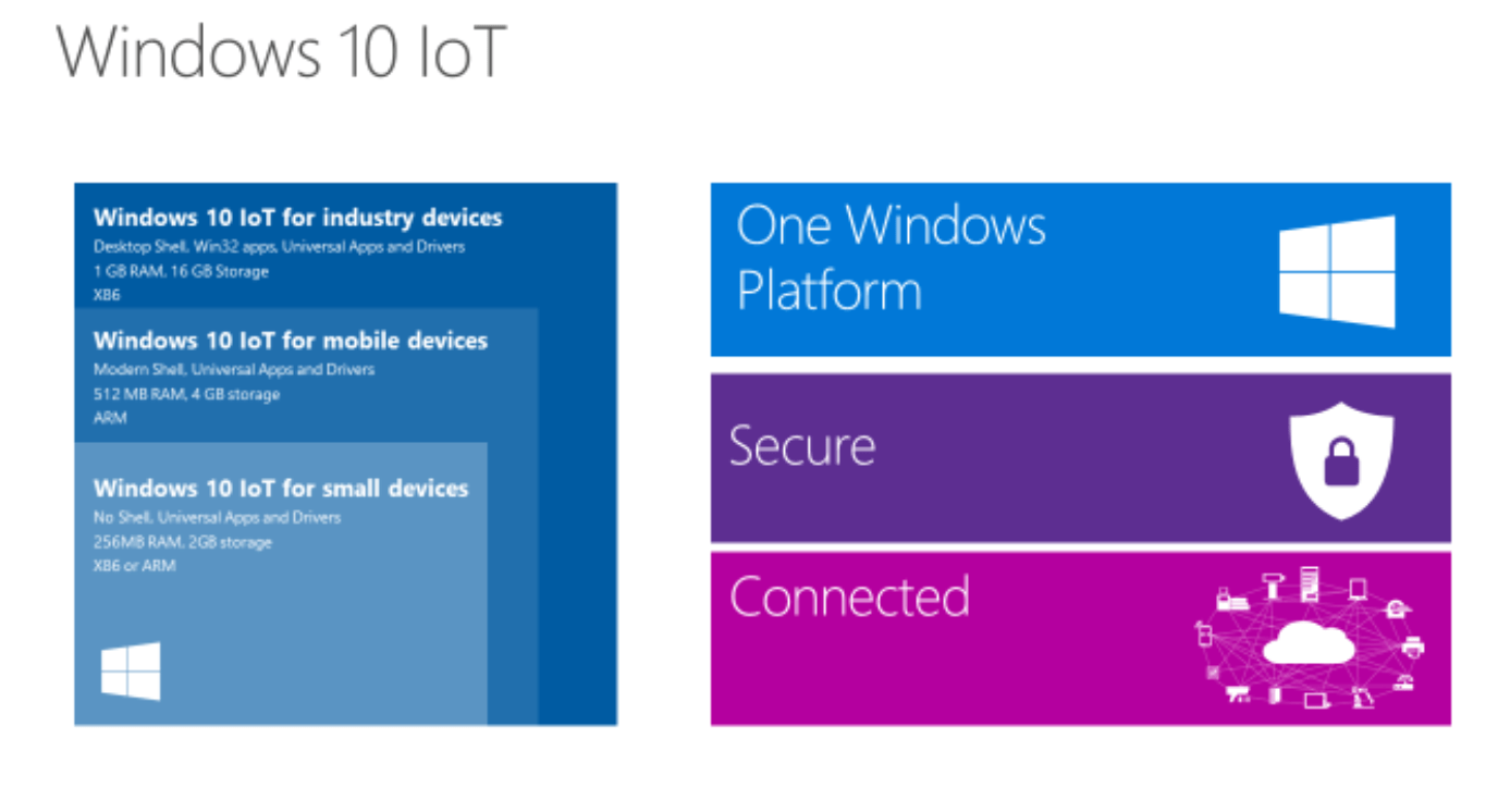 Microsoft Announces Windows IoT Support for Arduino and DragonBoard