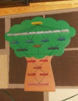 The detachable tree board game with protruding generation spaces representing children up to great grandparents.