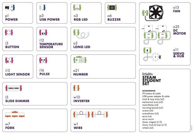LittleBits STEAM Student Kit Contents