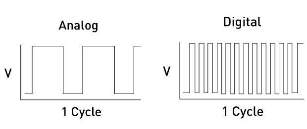 sbservoanalogdigital