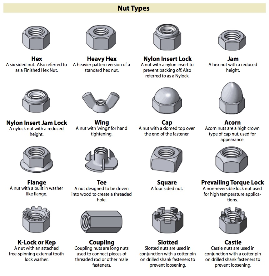Incredibly Useful, and Free, Guide to Fasteners
