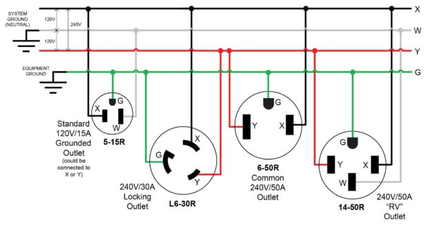 build a 240v power adapter for your mig welder make l5-30p rv30r figure 2 electrical relationship of outlets