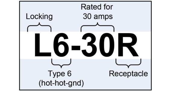 nema 14 30 plug wiring diagram 98 jeep wrangler speaker understanding 240v ac power for heavy duty tools make figure 4 connector naming standard