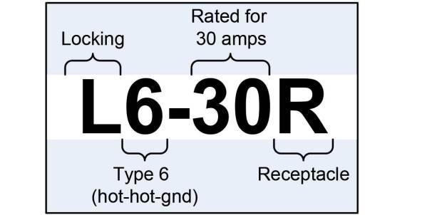 Figure 4: NEMA connector naming standard