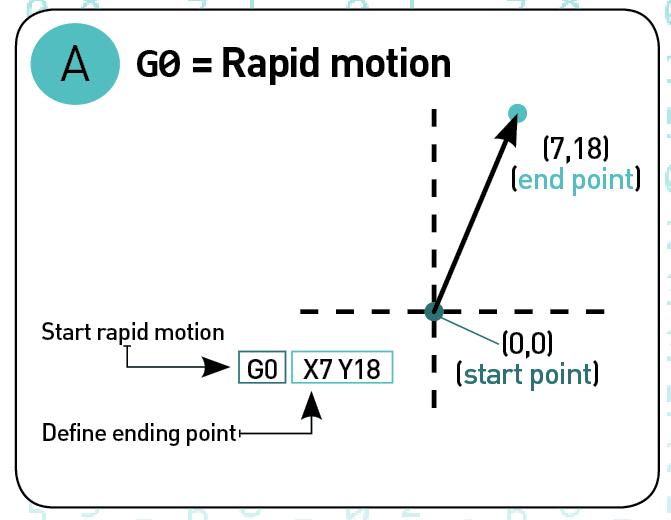 G Code Example