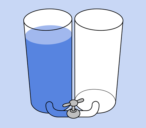 You can think of a battery as being like a pair of interconnected water reservoirs.