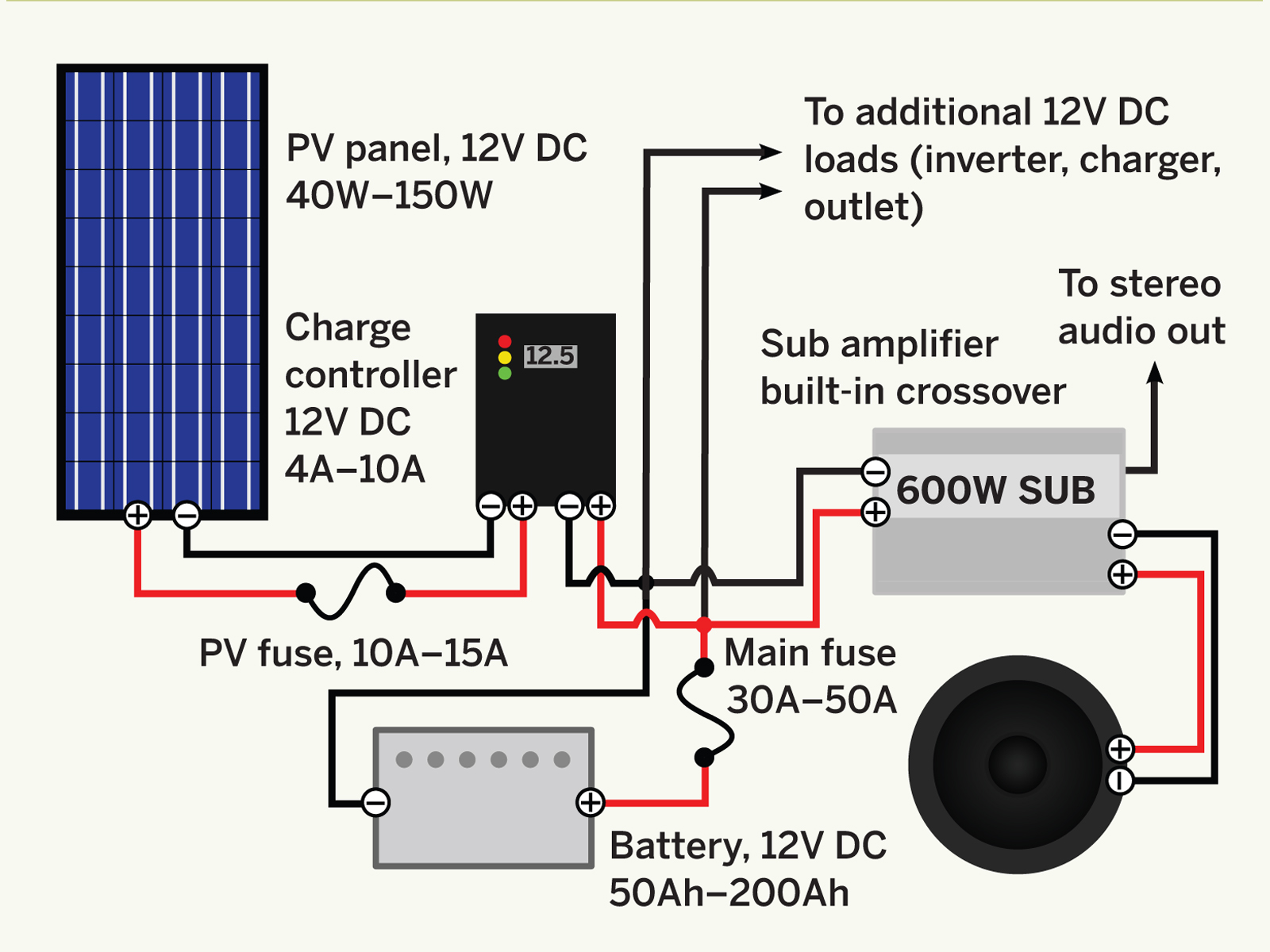 pioneer subwoofer wiring diagram for motorized bicycle solar car make