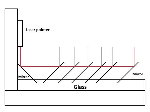 Framed Laser Harp FPGA