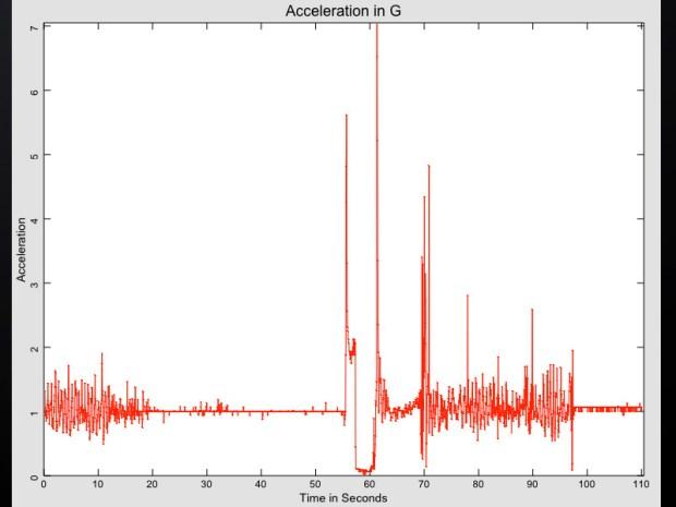 Analyze Data from iPhone Rocket Flights