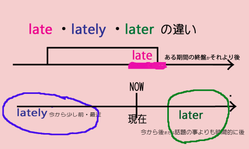 late lately later の違いの詳しい説明
