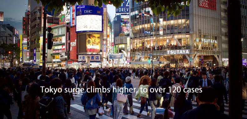 東京の夜の繁華街の写真にTokyo surge climbs higher, to over 120 casesの印字