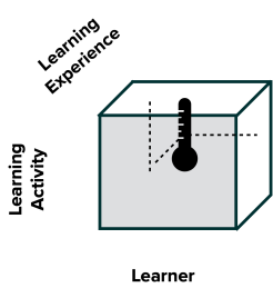 simple model of learning analytics dimensions: Learner by learning activity by learning experience