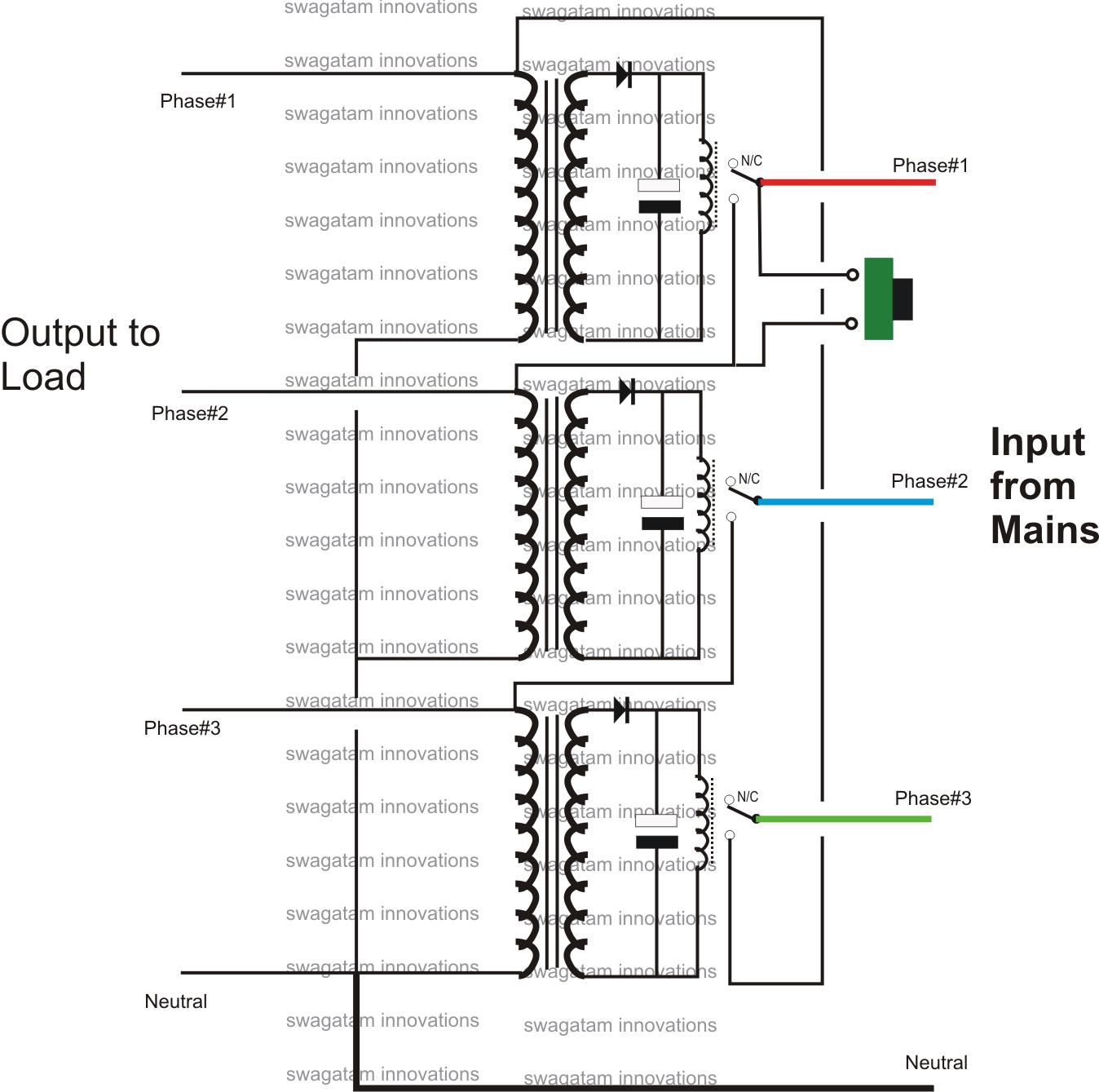 S Op Process Flow Diagram