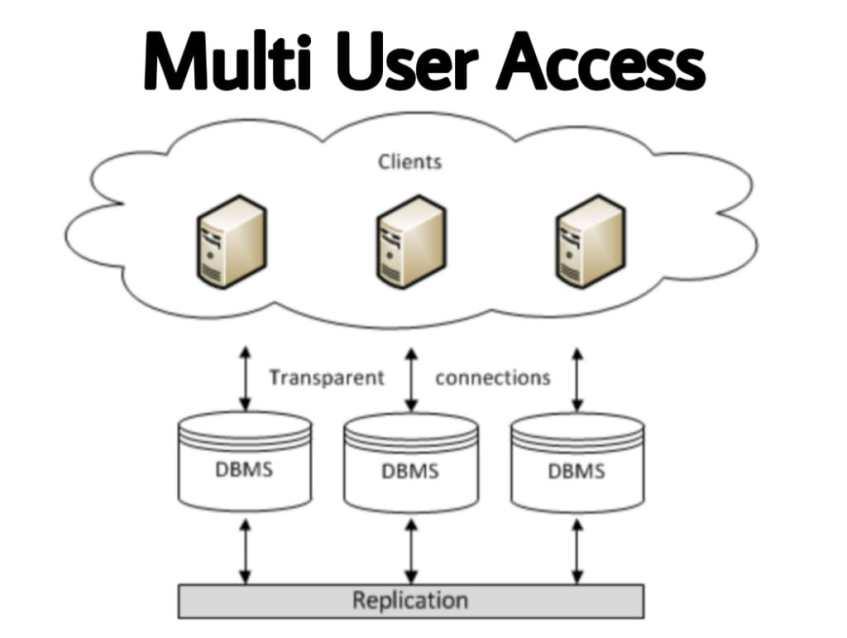multi-access