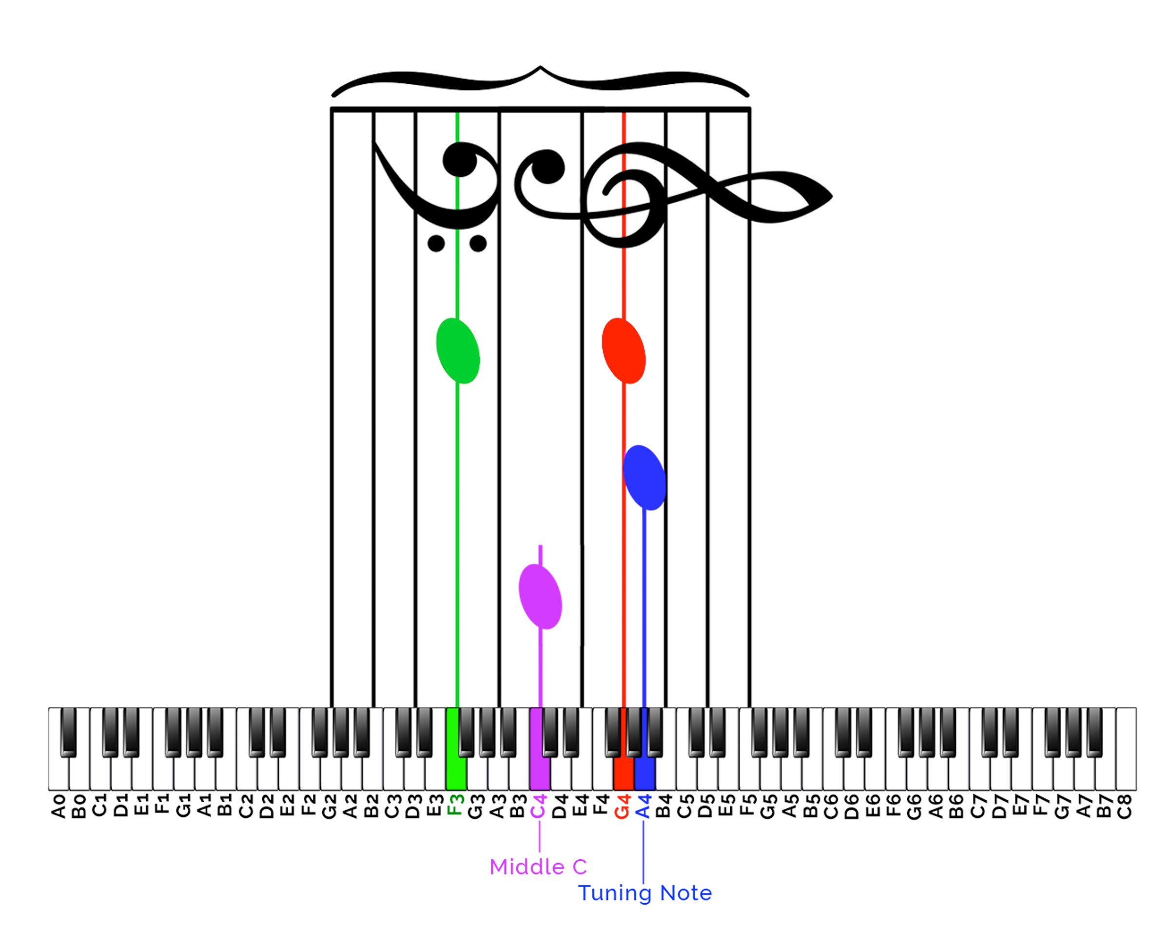How To Read Musical Notes And Their Corresponding Piano