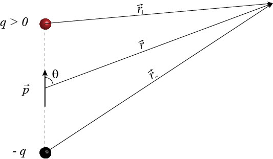 Electric dipole and electric dipole potential. An