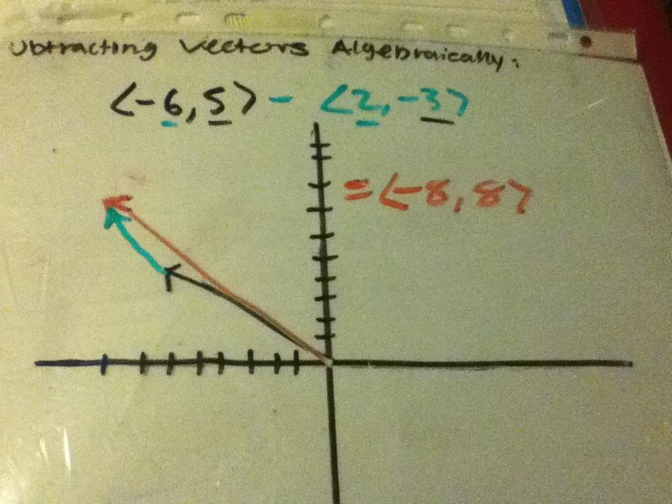 Graphing Website Precalculus