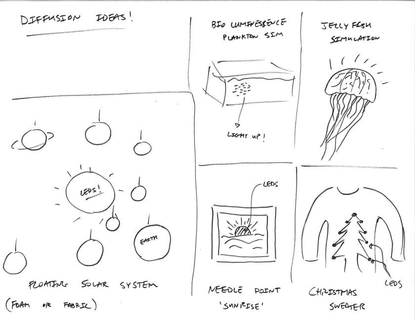 diffusion-ideas