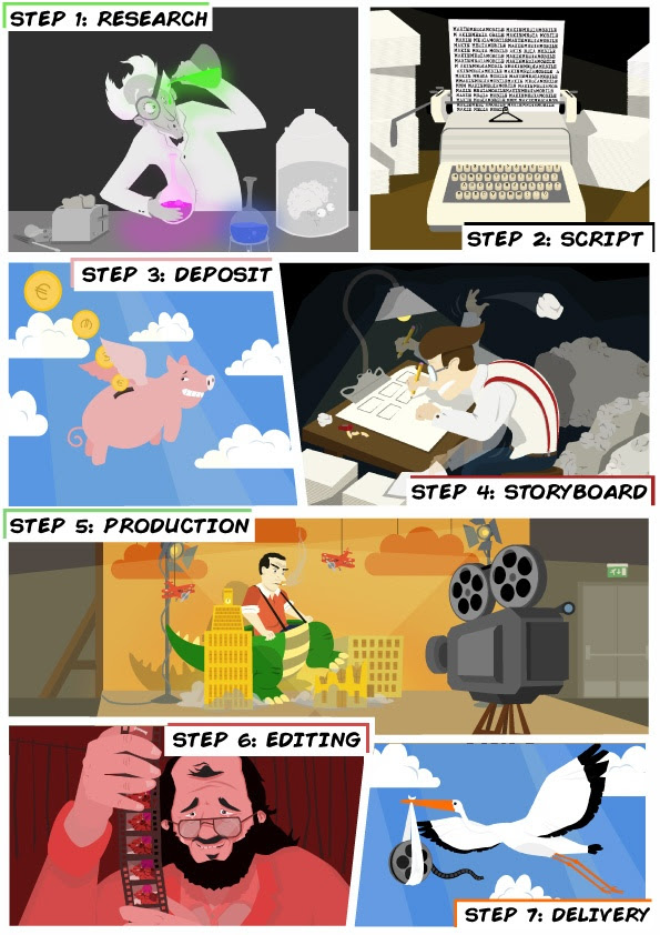 animated production process