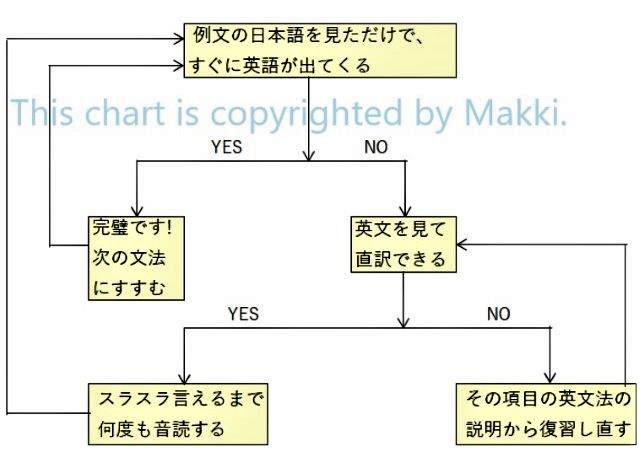 Makki's 英語 ホームページの活用法