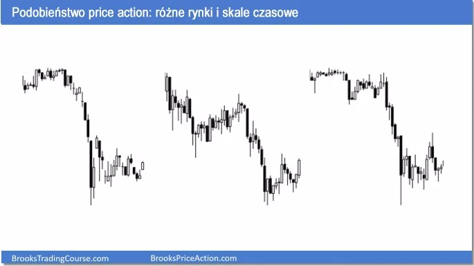 Podobieństwo price action: różne rynki i skale czasowe