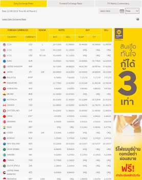 Krungsri 銀行の両替レート