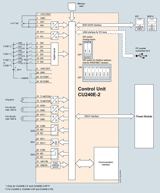 sinamics g120 control wiring diagram ford model t siemens profibus toyskids co 6sl3244 0bb12 1ba1 standart cpu makro otomasyon connector plan