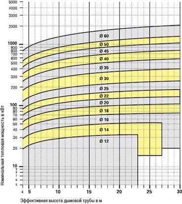 Диаграмма для природного газа
