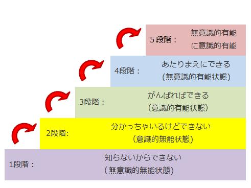 学習の5段階と目標設定