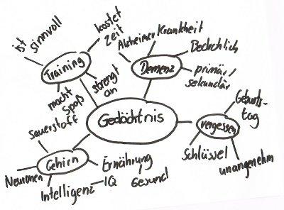 Brainstorming.