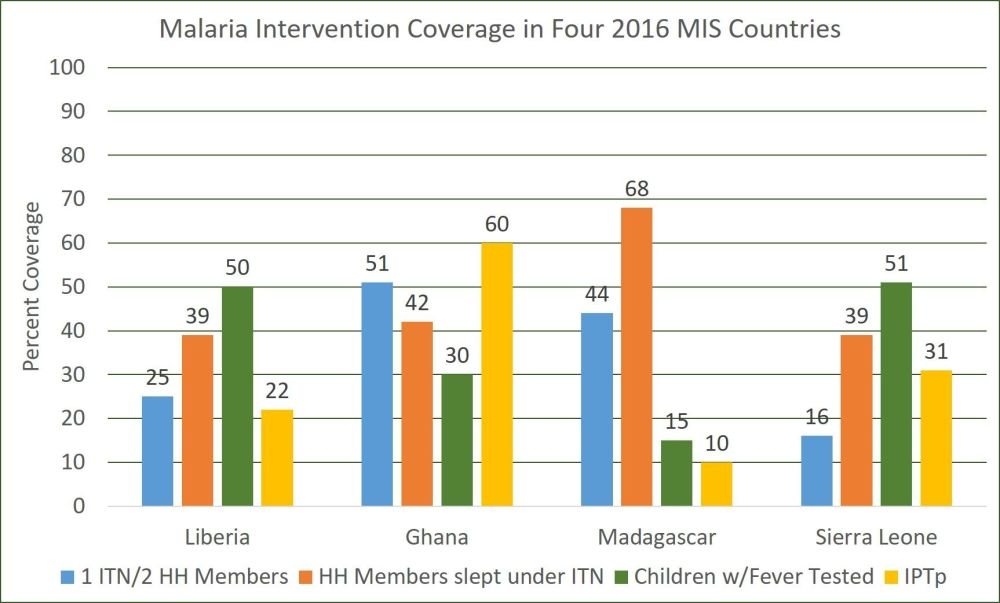 medium resolution of four endemic countries reported a malaria information survey in 2016 liberia ghana madagascar and sierra leone the chart shows that they too have had