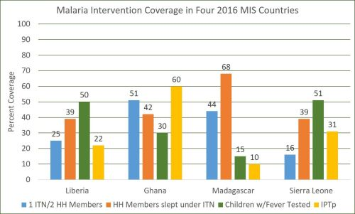 small resolution of four endemic countries reported a malaria information survey in 2016 liberia ghana madagascar and sierra leone the chart shows that they too have had