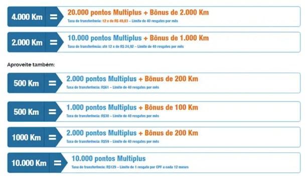 Acumular Multiplus com kmdevantagens Ipiranga
