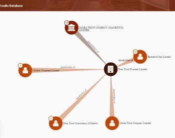Panama Papers Press Trust Malawi