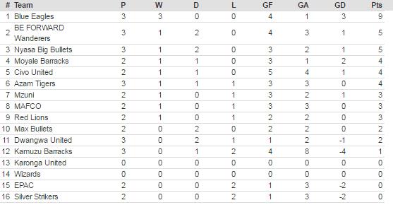 TNM Super league log table (Week 3)
