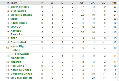 Current super league standings.