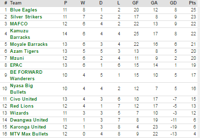 Current standings