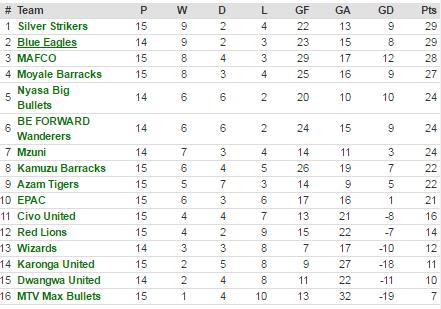 TNM super league standings