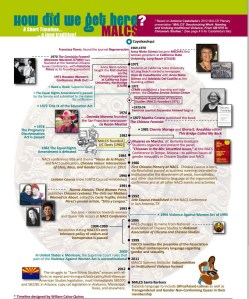 Timeline of MALCS
