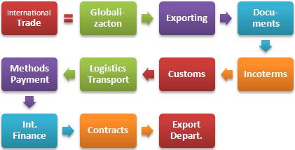 Master-International-Trade