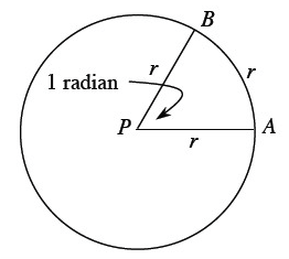 CPM Lesson 4.1.1: Special Angles in the Unit Circle