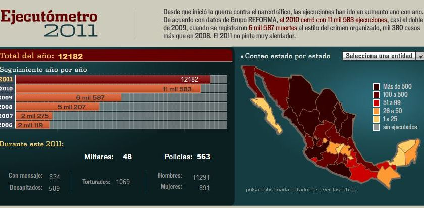 47.515 muertes a causa del crimen organizado, según el Gobierno Federal