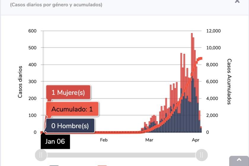 Los otros datos del Coronavirus, un caso el 6 de enero, reviven muertos y disminuyen confirmados.