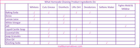 What Homeade Cleaning Products Do