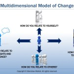 Multidimensional Model of Change