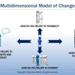 Multidimensional Model of Change